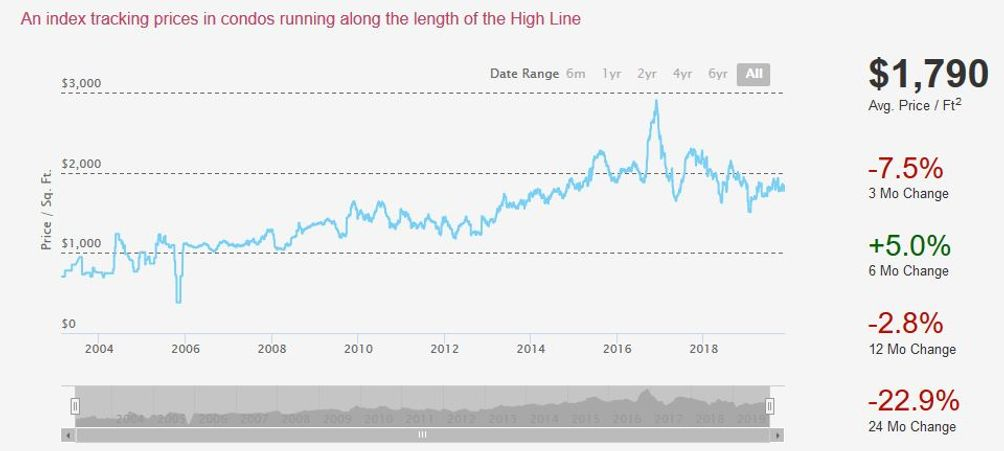High Line condo data