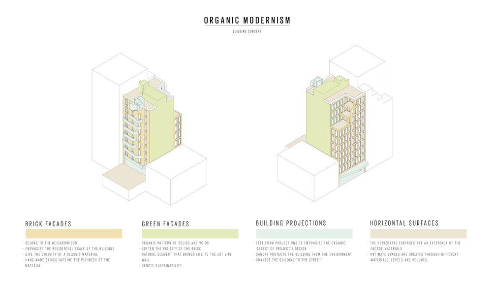 Manhattan Condos, New York CIty Apartments, Manhattan condos, High Line condos