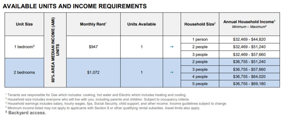 Affordable Housing Rundown: A comprehensive look at