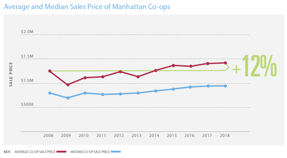 NYC-co-op-Prices-03