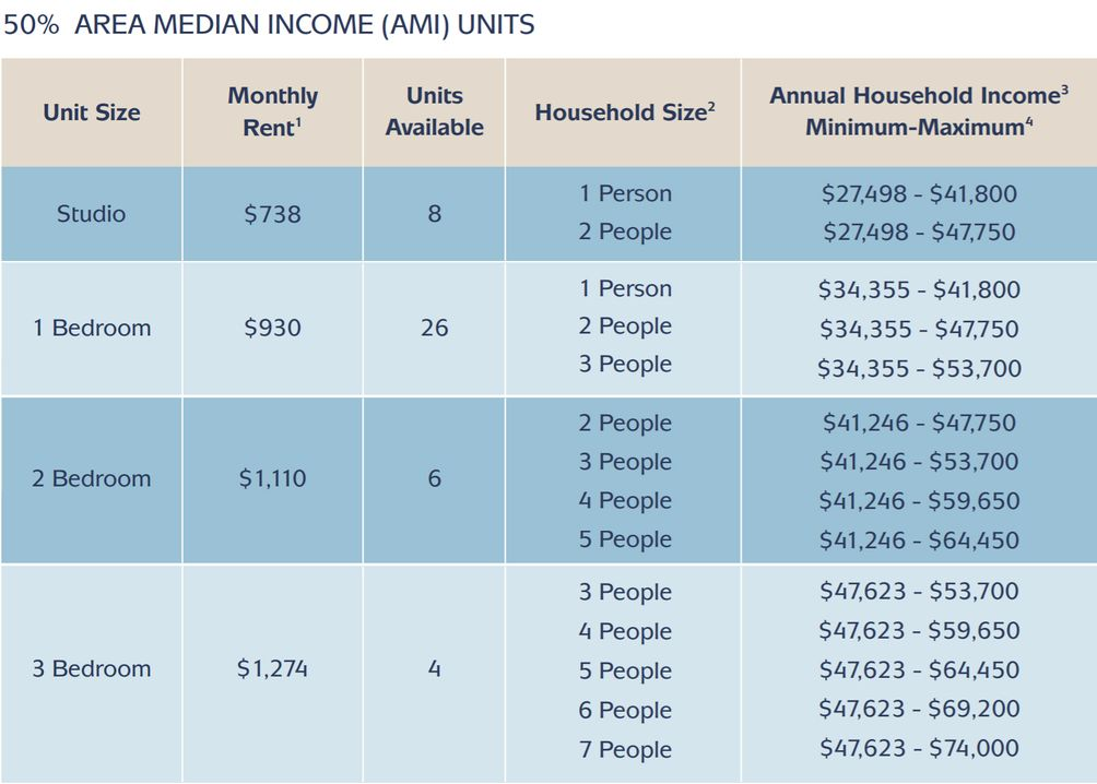Affordable housing lottery criteria