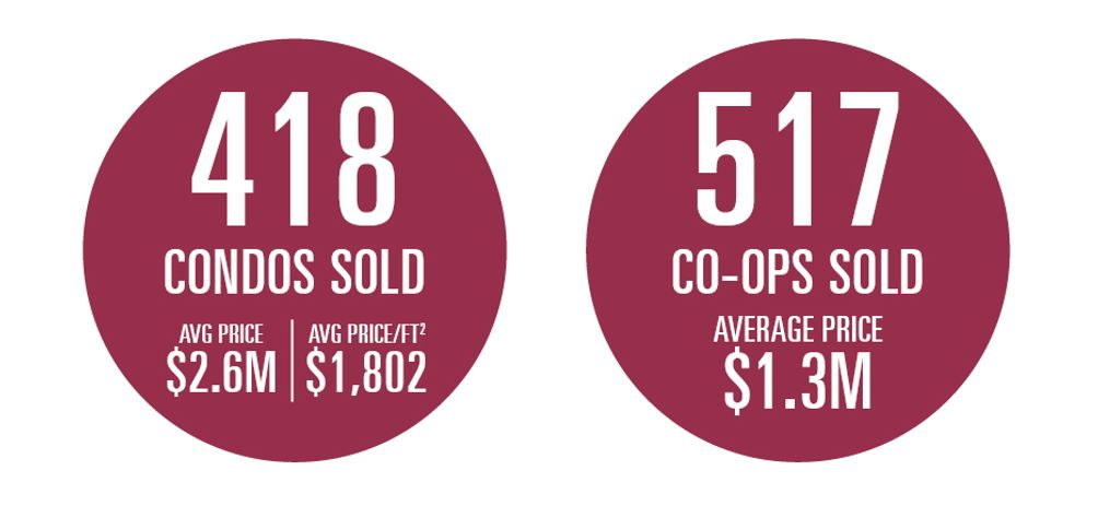 Condos and Co-ops Breakdown