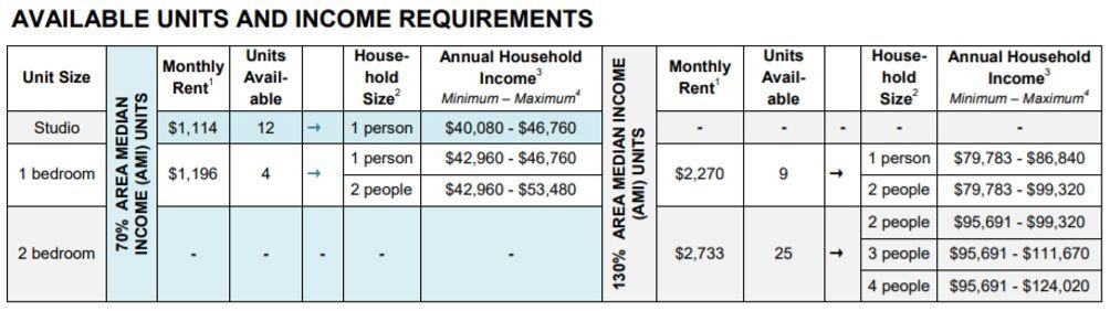 Housing lottery criteria