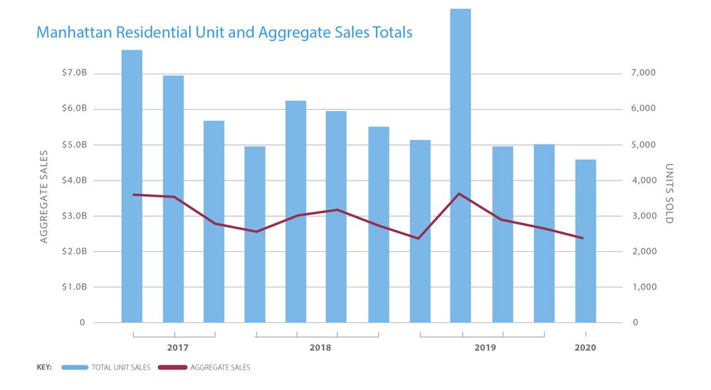 New York CIty residential market data