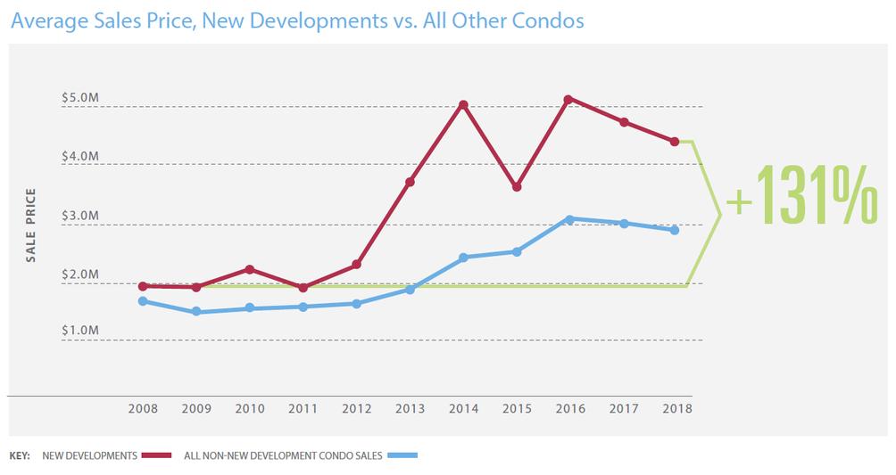 NYC New Development sales