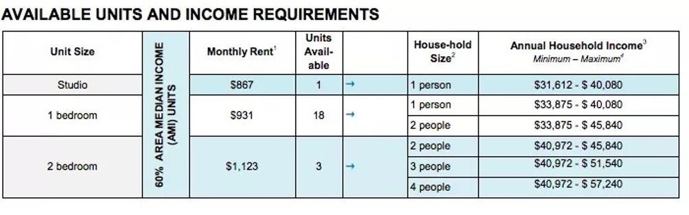 Housing Lottery Criteria (NYC Housing Connect)