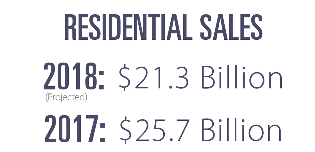 CityRalty Residential Sales