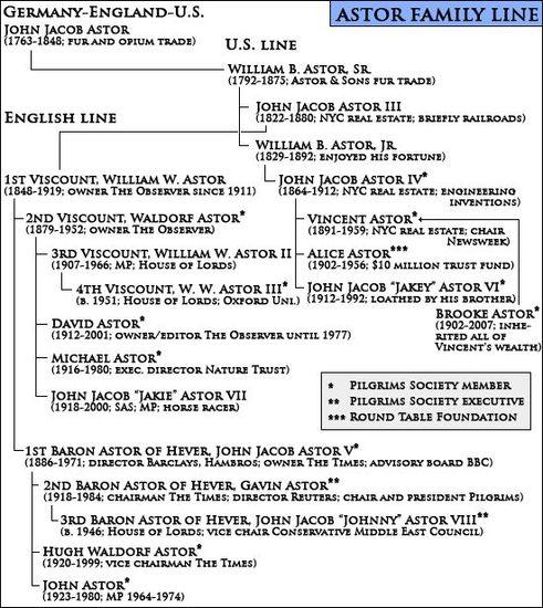 The Astor family tree, The Pilgrims Society