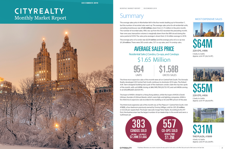 Screen capture from CityRealty's December 2019 Monthly Market Report